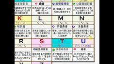 大人のphonics。一目でわかるフォニックス表を作成しました。 English Study, Learn English, Periodic Table, Language, Learning, Goal, Fruit, Pink, Learning English