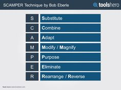 SCAMPER Technique by Bob Eberle - ToolsHero
