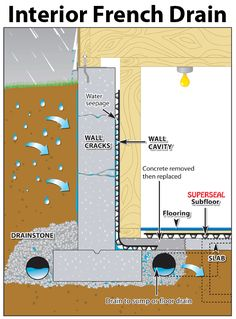 how an interior french drain works - Click to download pdf