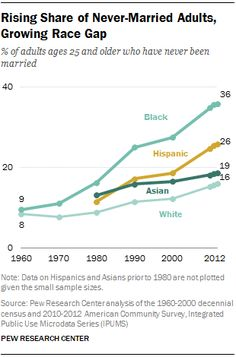 Rising Share of Never-Married Adults, Growing Race Gap  % of adults ages 25 and older who have never been married  Follow this link to find a video and analysis, which examines the way the institution of marriage has changed over time: http://www.thesociologicalcinema.com/1/post/2013/06/stephanie-coontz-on-marriage.html  Source: Pew Research Center