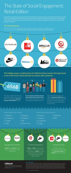 How Responsive are Retailers on Social Media? [Infographic] | Social Media Today