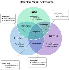 7 Business Model Personalities BY Neal Cabage  Business models are like instruction manuals for your business. These archetypes could help...