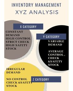 For better management of business and efficient inventory management follow XYZ analysis.   XYZ analysis is an inventory management technique, used to valuate inventory in stores. It is one of the basic supply chain technique used by inventory managers to keep control over the stock items. In XYZ analysis inventory items are classify according to variability(change) of their demand.      #business #entrepreneur #marketing #success #motivation #money #entrepreneurship #love #startup… Inventory Management, Safety Stock, Contingency Plan, Fulfillment Services, Standard Deviation, Prioritize, Supply Chain, Life Cycles