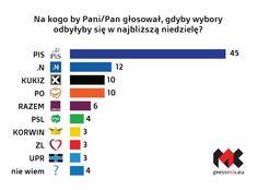 Pilne! Umacnia się poparcie wśród Polaków do Prawa i Sprawiedliwości oraz zaufanie do prezydenta Andrzeja Dudy!