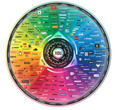 The Conversation Prism infographic is a visual map of the entire social media landscape, created by Brian Solis and visualised by This is version and forms part of an ongoing study in d. Marketing Digital, E-mail Marketing, Internet Marketing, Social Media Marketing, Online Marketing, Content Marketing, Marketing Models, Interactive Marketing, Marketing Branding