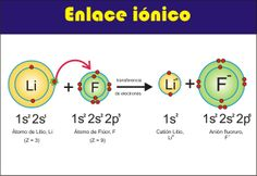 Se ceden electrones, y se forman dos iones que quedan unidos por atracción electromagnética. Se da entre elementos de muy distinta electronegatividad