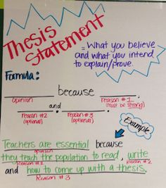 ELA Anchor Charts: Thesis Statement Utilizing Index charts as well as Topographical Road directions 6th Grade Writing, 7th Grade Ela, Middle School Writing, Seventh Grade, Ninth Grade, Middle School English, Essay Writing Skills, English Writing Skills, Writing Lessons