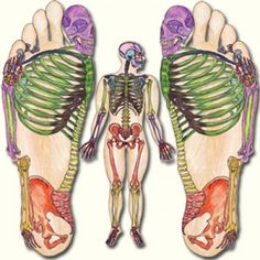 http://www.corespirit.com/reflexology-treatment-feet-benefits-mind-body/ Reflexology: a treatment for the feet that benefits mind and body