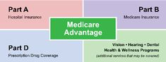 It is important for you to understand everything that goes into the Medicare part D program before you decide which of the programs you're going to choose. The reason why this is the case, is because Medicare insurance works much the same as other types of insurance policies that you may have.
