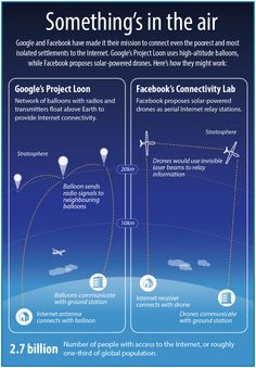 Question4: b) People will use Google Balloons for cell towers the same way they use cell towers, except they'll connect to a Balloon, and people will use Google Balloons for data by connecting to an antenna #technology #future #NHSBTT