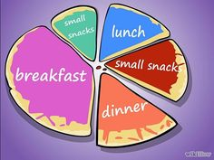 How to Get a Thin Stomach: 13 Steps (with Pictures) - Eat less food more often - wikiHow
