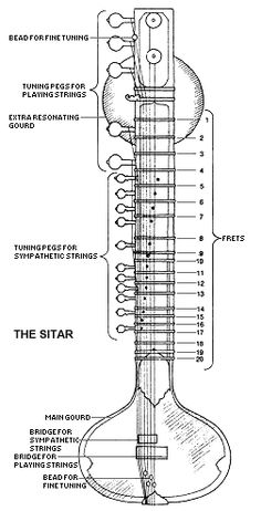 Color Coded Sitar tuning sheet, in the style of Ravi