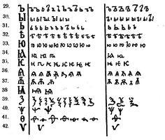 РУССКАЯ ПАЛЕОГРАФИЯ в качестве практикума Самара 2009 - Документ