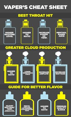Vaper's Cheat Sheet: Guide to throat hit, cloud production, and better flavor