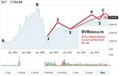 Semestrul 2 din anul 2017 a fost unul dezamagitor pentru investitori. Dupa 13 luni de crestere aproape continua, in care indicele BET a castigat 2300 de puncte New Market, Chart, Marketing, News