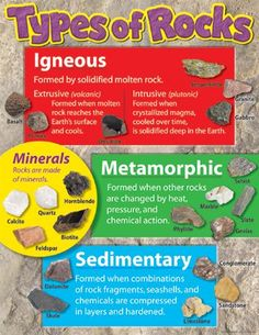 Helpful chart for rock types