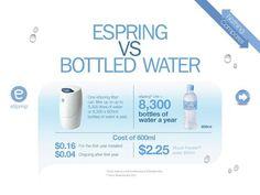 Espring la mejor posibilidad de obtener la mejor agua purificada ahora ,la salud es primero www.amway.com/gonzalezmarthajuan