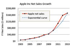 Apple Inc net sales figures 2003-2013 graphed along with an exponential curve