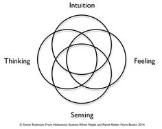 jungs-mandala-and-the-four-ways-of-knowing.png (660×526)