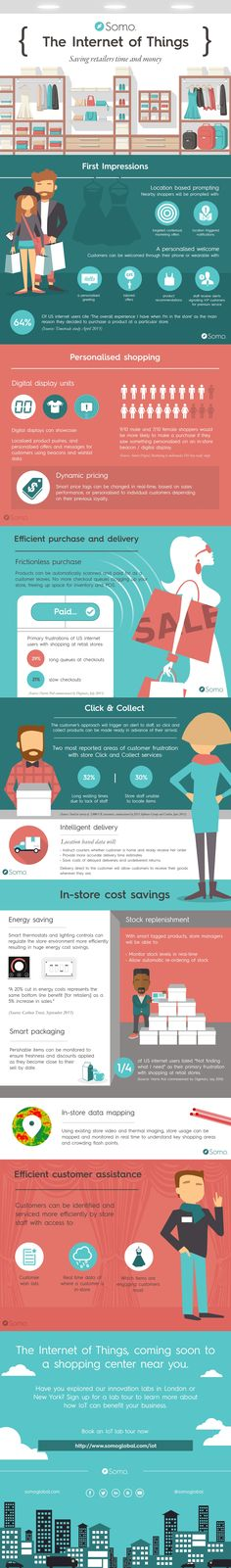 What Role Can IoT Play in Retail?  When we talk a lot about the Internet of Things, a lot of the emphasis is either on increasing efficiency for businesses, or the push into people's homes. But what about where the point where retailers and customers meet? What impact will connected technology have on physical stores?  Somo have put together an infographic looking at some of the most common customer frustrations with stores, and how the Internet of Things might provide solutions.