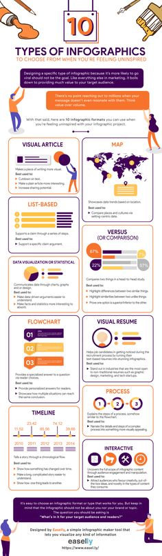 Understanding the different types of infographics and when to use them will help your content marketing. Here are 7 types, each with examples. Types Of Infographics, Infographic Examples, How To Create Infographics, Marketing Topics, Content Marketing, Media Marketing, Online Marketing, Digital Marketing, Visual Resume
