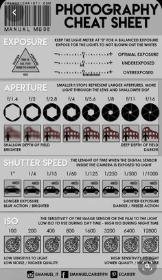 Shooting in manual mode photography cheat sheet - How to expose the photo? - Shooting in manual mode photography cheat sheet – How to expose the photo? How to set the aperture? How fast the shutter speed? Which ISO is the best?