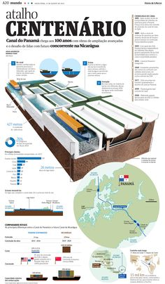 Página gráfica sobre o Centenário do canal do Panamá Anah Assumpção/Folha de S.Paulo