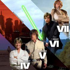 Evolution of Luke Skywalker | Star Wars