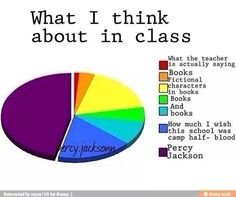 What I think about in class
