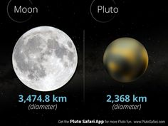 Pluto's diameter compared to the Moon Dwarf Planet, Solar System, Safari, Moon, Movie Posters, Movies, The Moon, 2016 Movies, Popcorn Posters
