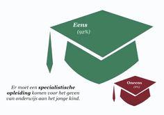 Michel Rog besprak met de WSK leden, tijdens de 7e Inspiratiedag in Vleuten, de uitslag van de enquête die onlangs gehouden werd onder kleuterleerkrachten. 3000 leerkrachten vulden deze enqu…