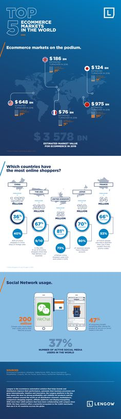 Infographic: The Top 5 Ecommerce Markets in the World