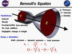 Bernoulli's equations relates the velocity and static pressure of a flow. It is the conservation of energy principle for flowing fluids: the lowering of fluid pressure in regions where the flow velocity is increased. Engineering Science, Aerospace Engineering, Chemical Engineering, Physical Science, Mechanical Engineering, Science And Technology, Physics Experiments, Physics 101, Physics Formulas