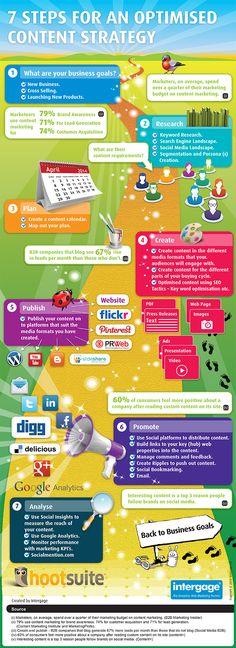 7 pasos para una óptima estrategia de contenido #infografia #redessociales (pineado por @mariatejero)