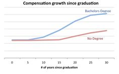 WHAT'S YOUR COLLEGE DEGREE REALLY WORTH?