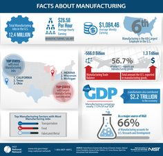 The Facts about Manufacturing infographic contains industry, workforce and manufacturing data and statistics showing the critical role manufacturing plays in the U. Article Sites, Laser Cutting Service, Logging Equipment, Job 1, Milling Machine, Reading Material, Facts, Learning, Hydraulic System