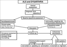 frenchay dysarthria assessment 2 pdf