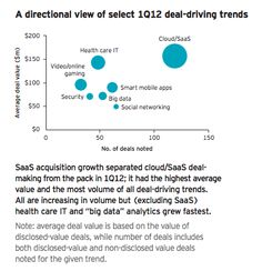 SaaS acquisition growth separated cloud/SaaS deal-making from the pack in Accounting Firms, Internet Memes, The Headlines, Cloud Computing, Big Data, Startups, Social Networks, Trends, Sayings