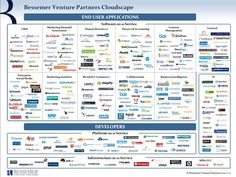Bessemer Venture Partners' Byron Deeter shares his firm's Cloudscape, a visualization of the leading companies in the cloud computing revolution, which Bessemer Cloud Company, Enterprise Architecture, Bored Games, Software, Display Ads, Data Processing, Career Development, Computer Technology, Cloud Computing