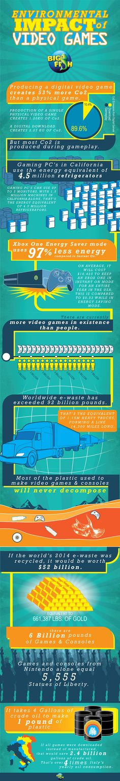 The environmental impact of gaming!