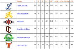 Tabla de posiciones 12 de Noviembre de 2013 - Cachicha.com