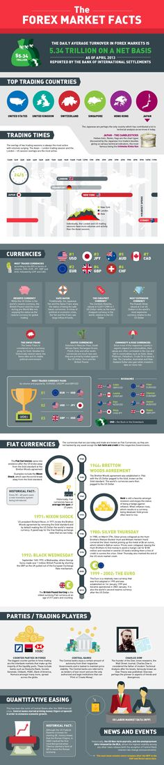 Forex Facts & Figures [www.cyberffx.com]