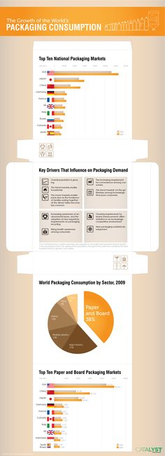 Learn about reducing packaging: #infographic #myActions