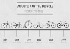 Bike evolution timeline