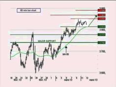 Le FRANCE 40 Forward repart à la hausse -- Idée de trading IG 12.03.2013