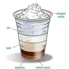 Starbucks Foodservice | Recipes | Cold_Beverages | Iced Caffe Mocha