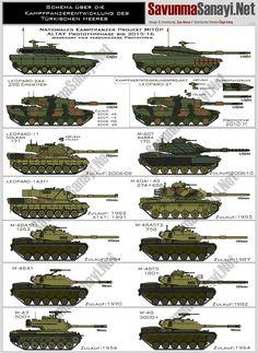 Modern Turkey tanks.