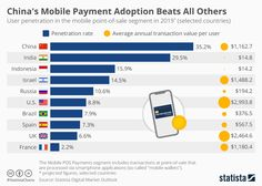 This chart shows penetration rates for mobile app payments at point-of-sale in selected countries, as well as average transaction amounts per user and year. Blockchain, G Tech, Finance, Disruptive Innovation, Commercial Bank, Smartphone, Data Analytics, Mobile Marketing, Technology