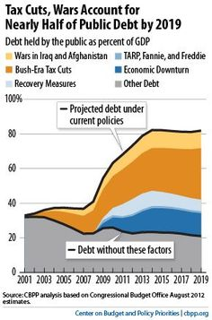 The Bush tax cuts and two wars = nearly half the current debt.