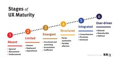 The 6 Levels of UX Maturity User Centered Design, Research Studies, Maturity, Prioritize, Business Goals, Assessment, Effort, Leadership, Knowledge